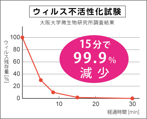 ウィルスグラフ